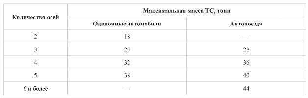 Таблица допустимой массы на ось