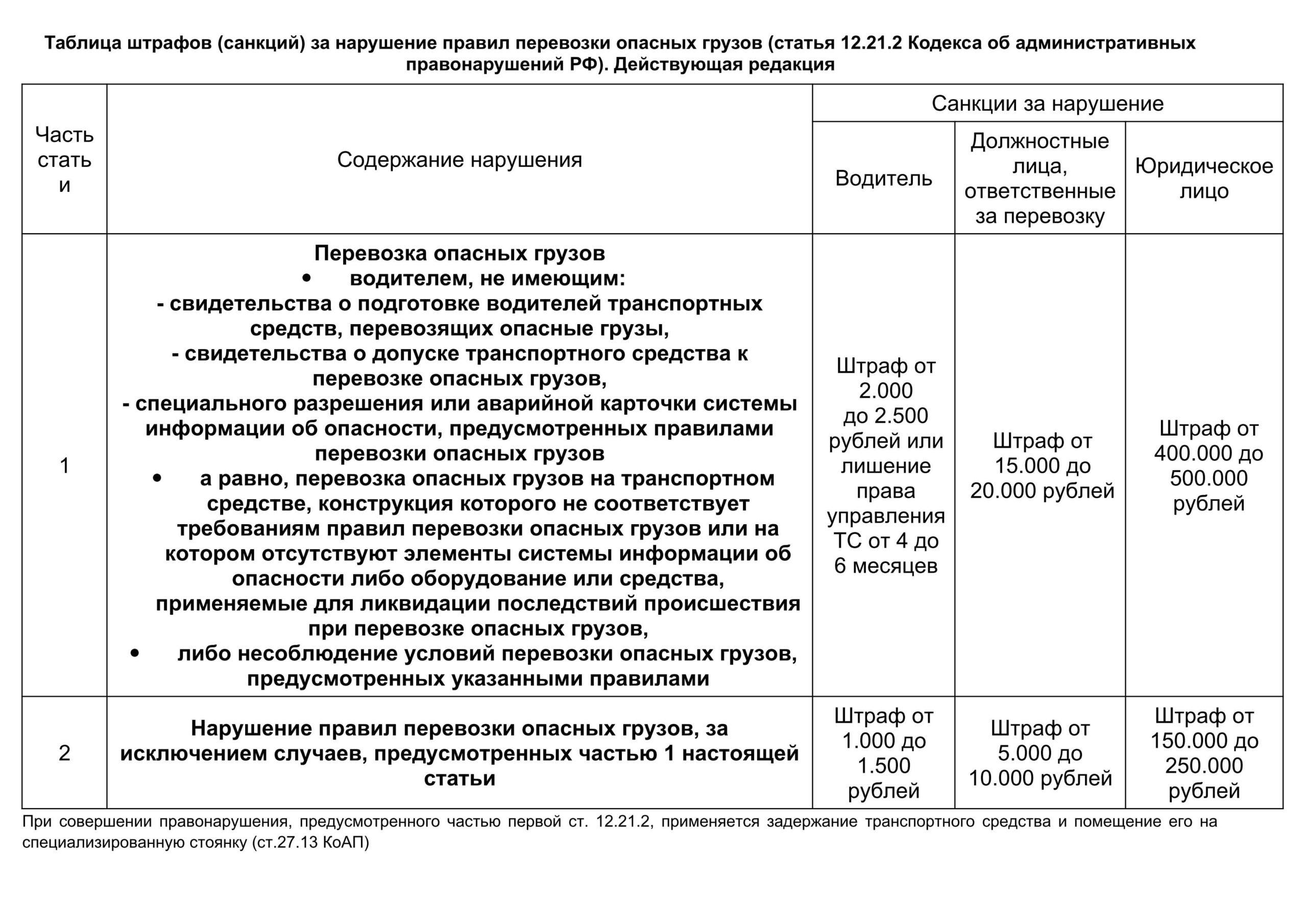 Таблица штрафов за отсутствие специального разрешения