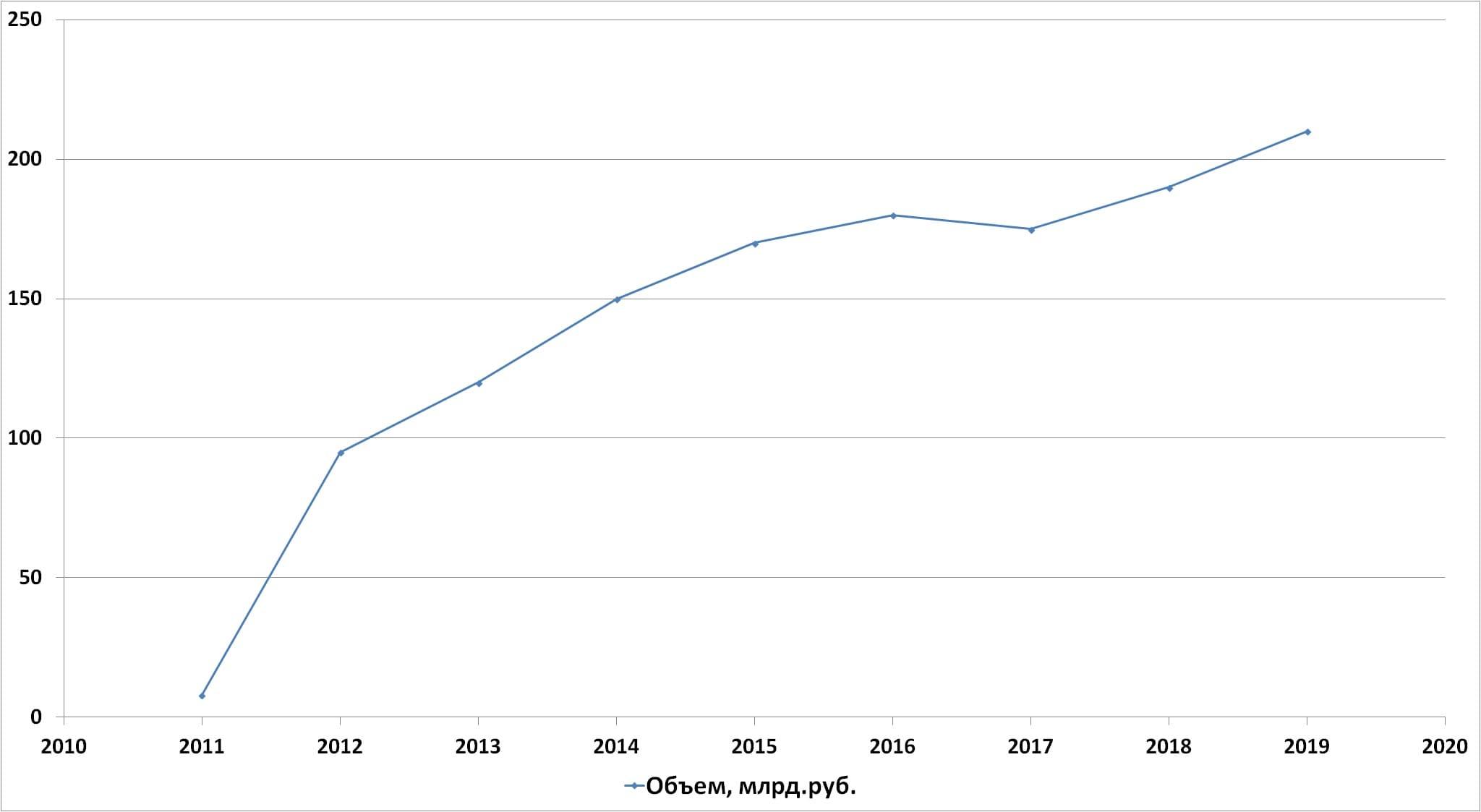 Динамика рынка 3PL-услуг в России