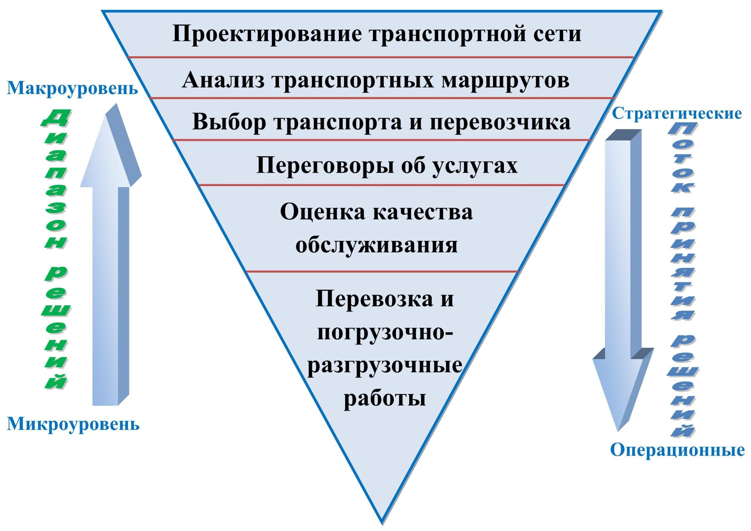 Общая схема процесса принятия решений в сфере автомобильных грузоперевозок
