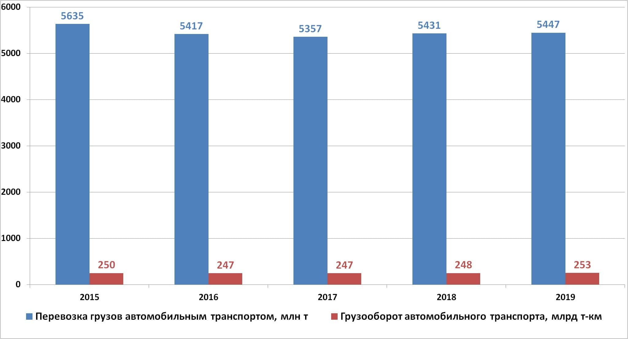 График объема перевозок грузов в России автомобильным транспортом