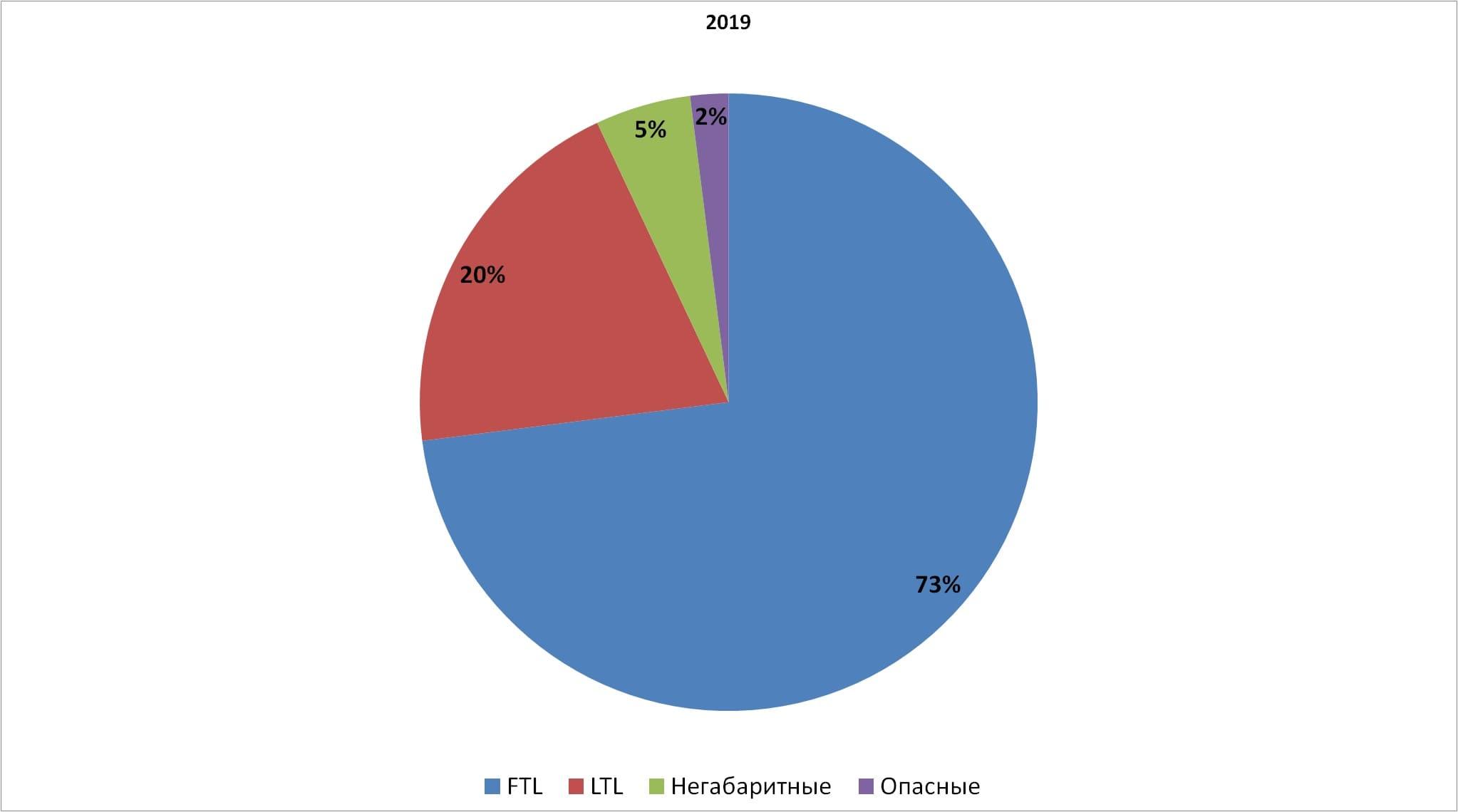 Диаграмма структуры автомобильных перевозок в РФ