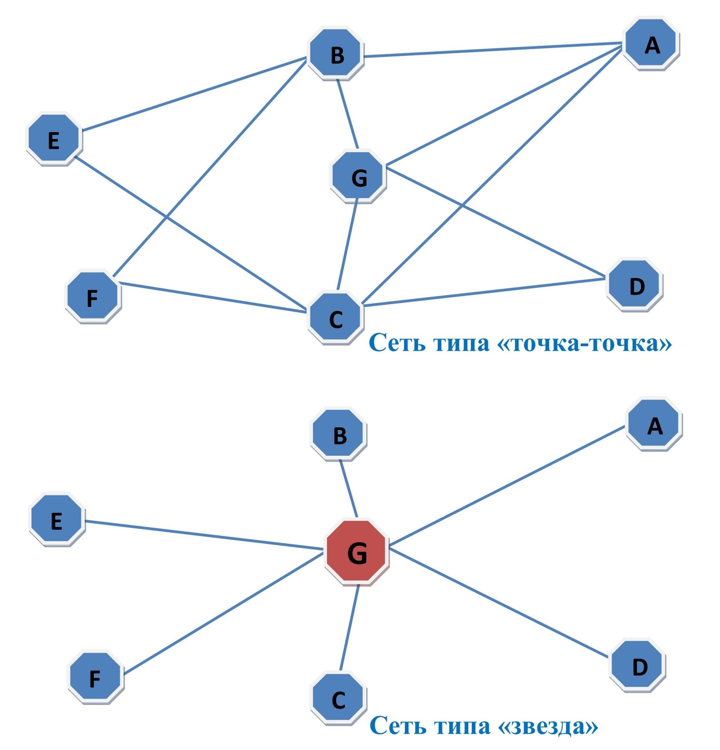 Транспортные сети типа «звезда» и «точка-точка»