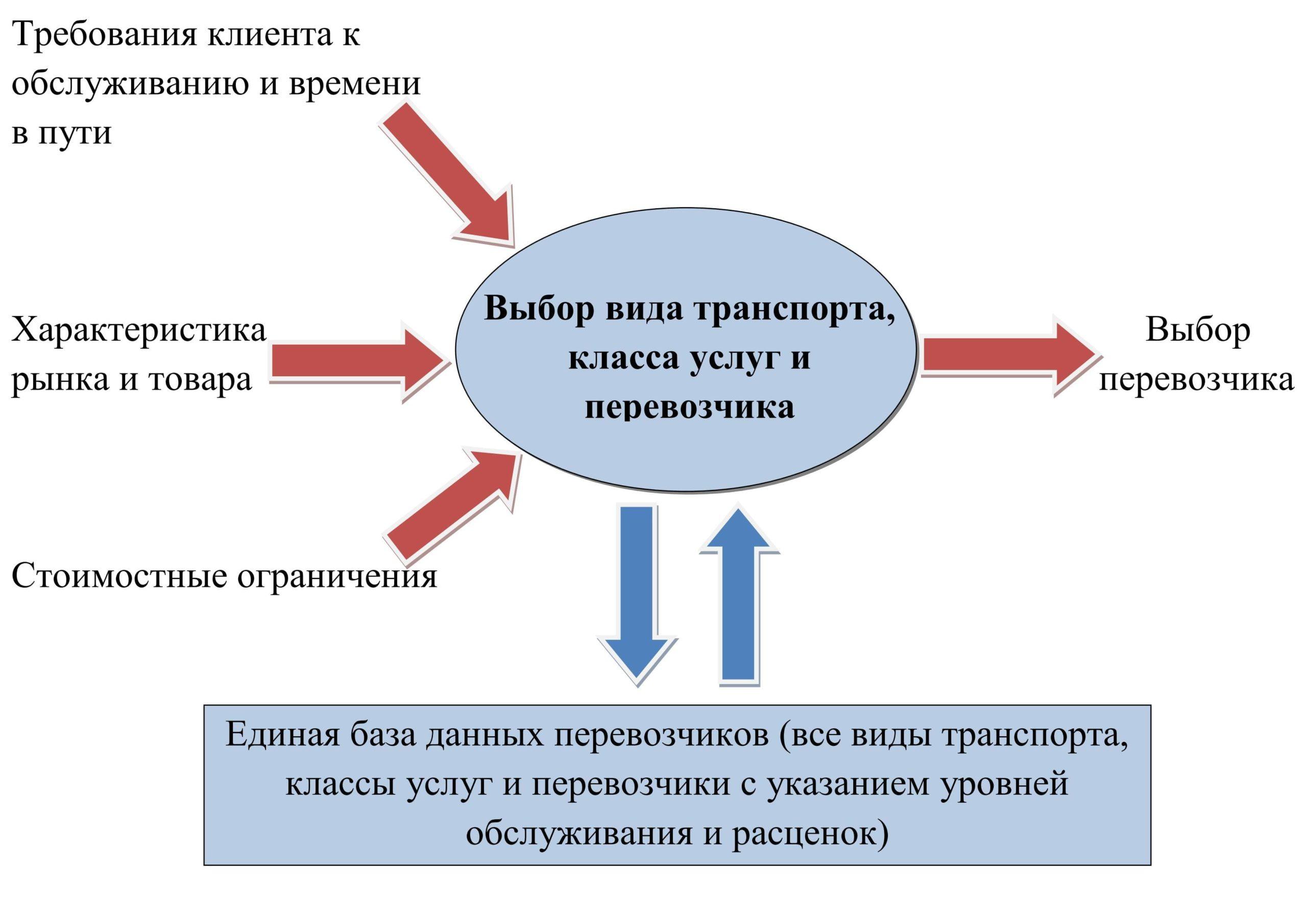 Схема выбора вида транспорта и перевозчика