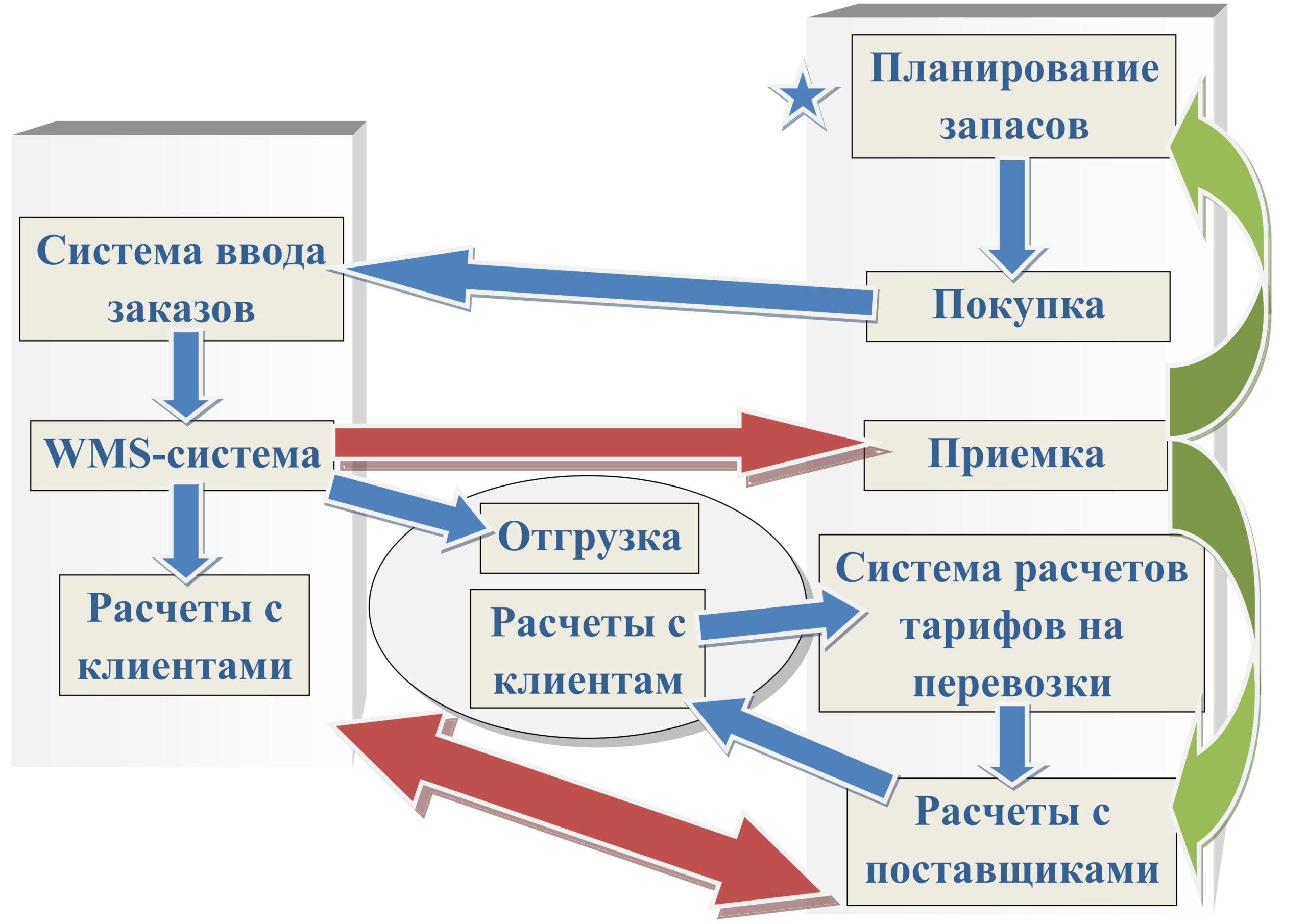 Схема информационного обмена по перевозке груза