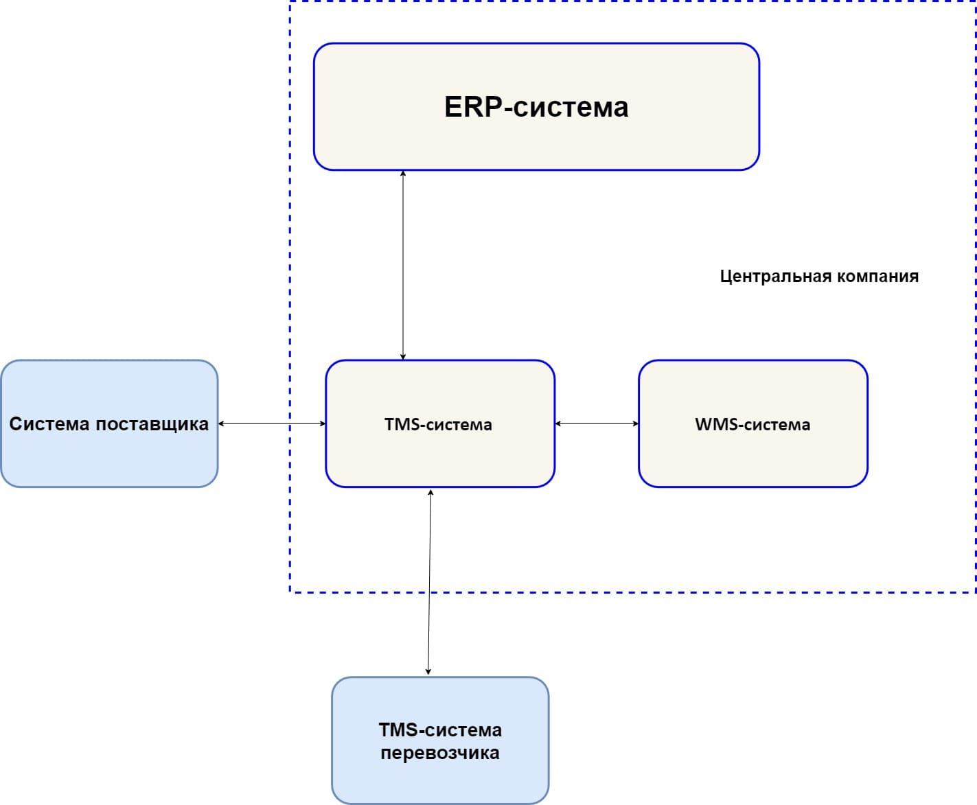 Схема конфигурации ИТ-системы