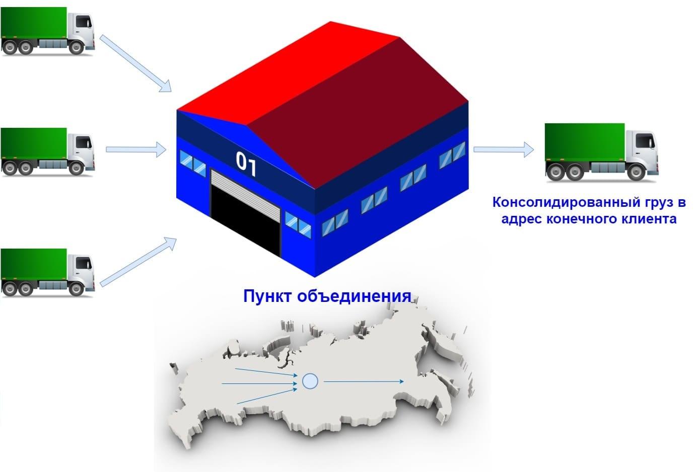 Объединение грузов в пути