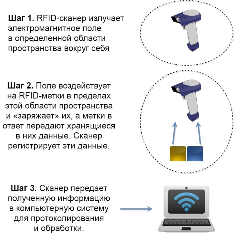 Схема RFID-технологии