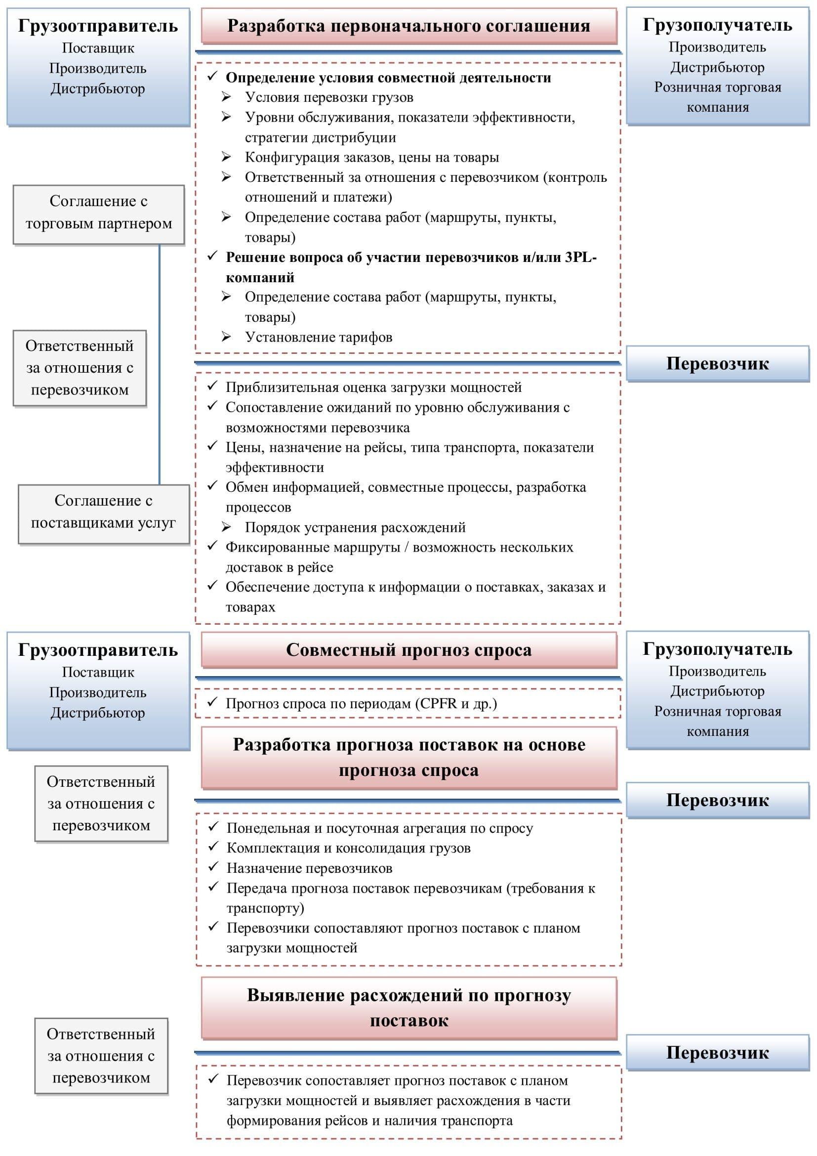 Схема Комплексный процесс СТМ